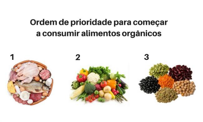 Ordem de prioridade para uma pessoa que quer começar a consumir alimentos orgânicos