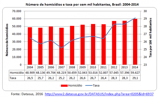 homicidios no brasil